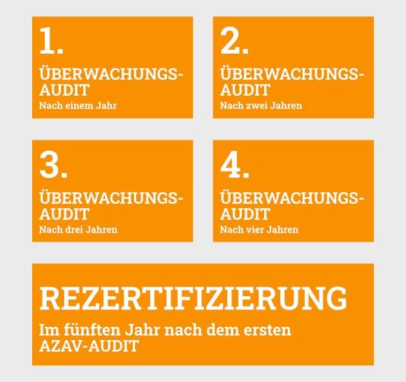 AZAV Rezertifizierungs-Zyklus